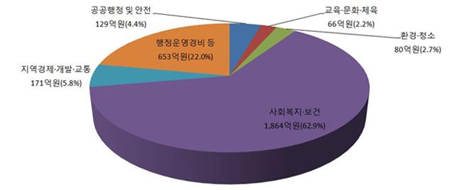 예산 원형그래프는 사회복지보건  1,864억원으로 62.9%를 차지하고,   행정운영경비비 등 653억원으로 22.0%, 지역경제 개발 교통 171억원(5.8%),  공공행정및안전 129억원(4.4%), 환경청소 80억원(2.7%), 교육문화체육 66억원(2.2%) 등으로 구성되어있다.
